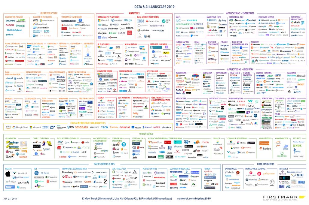 """Résultat de recherche d'images pour """"big data landscape 2019"""""""