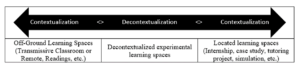 Table 1. Decontextualized experimental learning spaces.