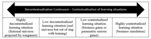 Table 2. Decontextualization Continuum – Contextualization of learning situations.